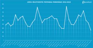 Peipsimaa Leedu välisturistide külastuse statistika