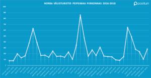 Peipsimaa Norra välisturistide külastuse statistika