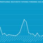 Peipsimaa Prantsusmaa välisturistide külastuse statistika