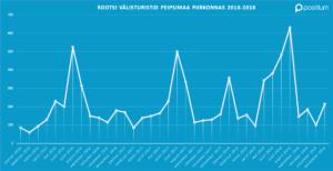 Peipsimaa Rootsi välisturistide külastuse statistika