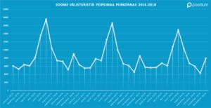 Peipsimaa Soome välisturistide külastuse statistika