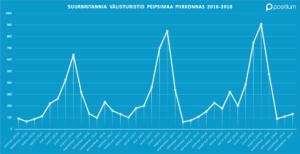 Peipsimaa Suurbritannia välisturistide külastuse statistika